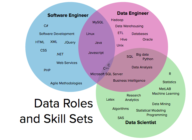 data-science-engineer-software