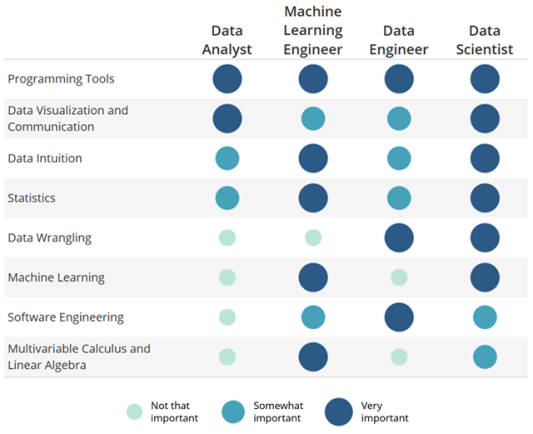Data-Science-Skills-Udacity-Matrix